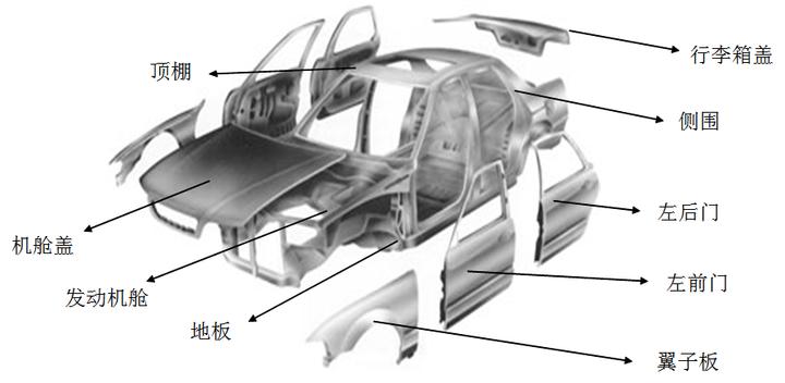 汽车装配制造执行系统(MES)的功能设计与描述(图1)